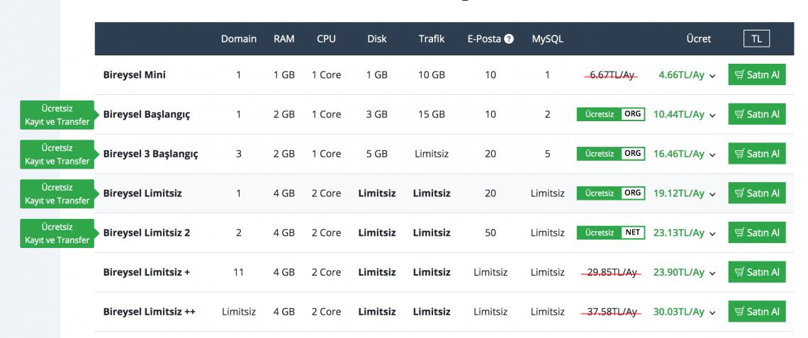 Turhost cpanel hosting fiyatları 2020
